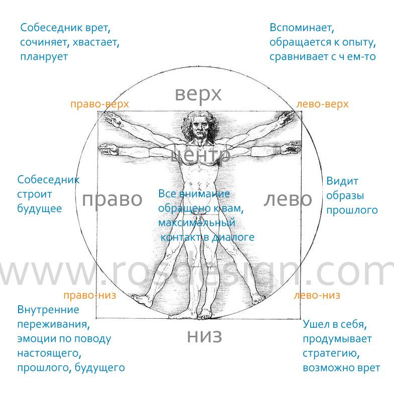 НЛП - Нейролингвистическое